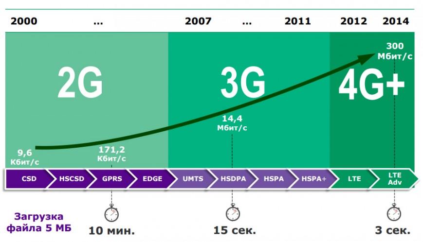График различия LTE от других стандартов