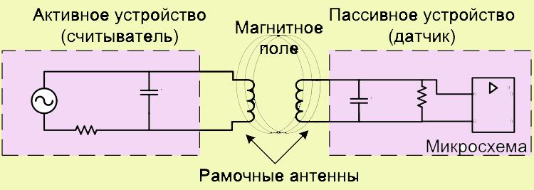 Принцип работы технологии NFC модуля