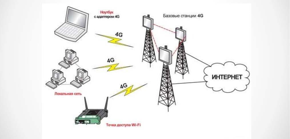 Структура сети LTE