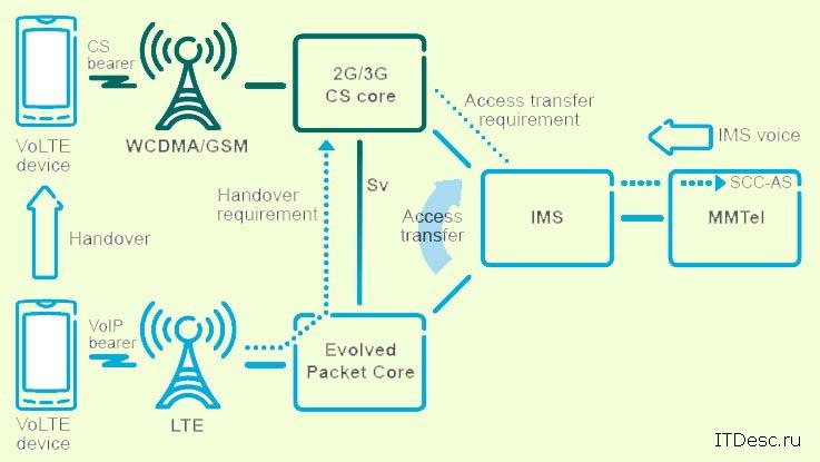 Принцип работы технологии VoLTE