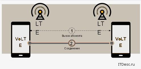 Общение между абонентами с помощью VoLTE